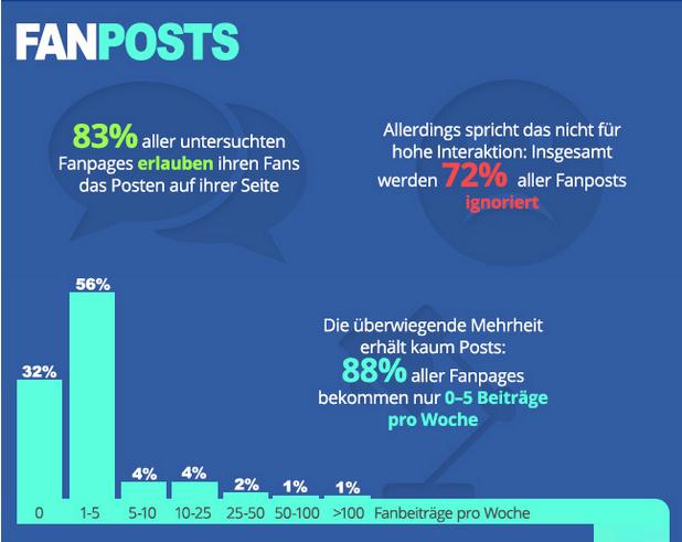 Infografik-Service-auf-Facebook